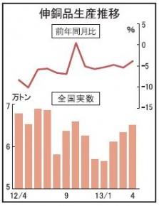 伸銅品生産、前月比増も低水準続く