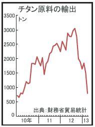 スポンジチタン、輸出3年ぶり低水準