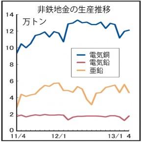 電気銅生産、6・8%減 一部製錬所で定修