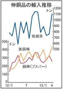伸銅品輸入量、円安でも減らず