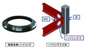 日立機材、鉄骨造はり貫通孔補強材 適用範囲を拡大