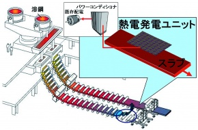 JFES、排熱利用の熱電発電技術 製鉄所内で有効性確認
