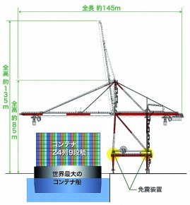 JFEエンジ、日本最大コンテナクレーン 横浜港埠頭から受注