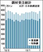 鉄鋼市場の潮目変わる 7月鋼材受注 本年最高