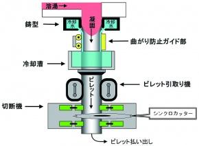 日本軽金属、竪型連鋳の技術活用 ビレット量産 トヨタ以外でも