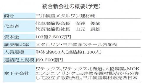 メタルワン建材・三井物産S、新会社10月発足
