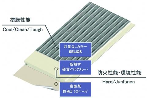 日新総合建材、金属サイディングに新型 業界初の温暖化防止商品