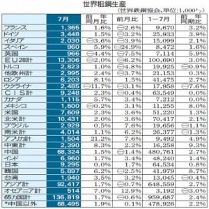 世界粗鋼、1億3681万トン 7月