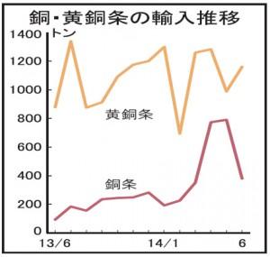 銅条輸入、前月比半減、380トン 6月