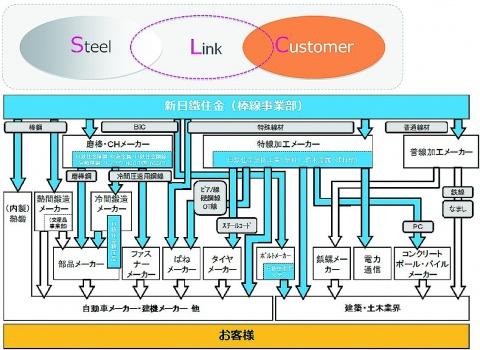 新日鉄住金・棒線事業、新ブランド立上げ 名称「SteeLinC」