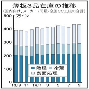 9月末の薄板3品在庫、高止まり431万トン