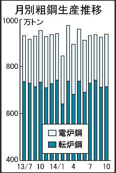 全国粗鋼、2カ月連続減936万トン