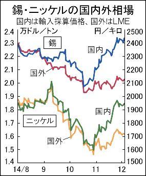 非鉄地金、円安で国内価格2割高 売買機会にずれ発生