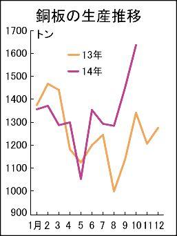 銅板需要が改善傾向 10月生産 リーマン後最高