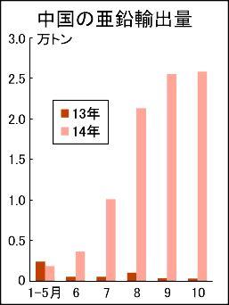 中国の亜鉛輸出急増 6月以降 未加工地金8.6万トン