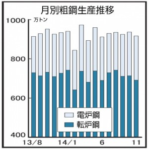 11月の全国粗鋼生産、高水準維持918万トン 14暦年リーマン後最高へ