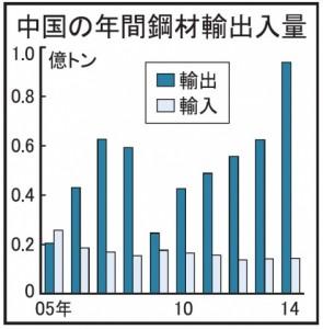 中国鋼材輸出、5割増 14年9378万トン