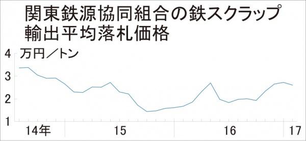 鉄スクラップ関東輸出価格、1179円安の2万6051円