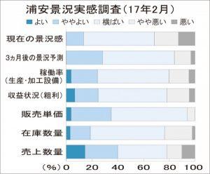 浦安2月景況調査、「販価上昇」8カ月ぶり減
