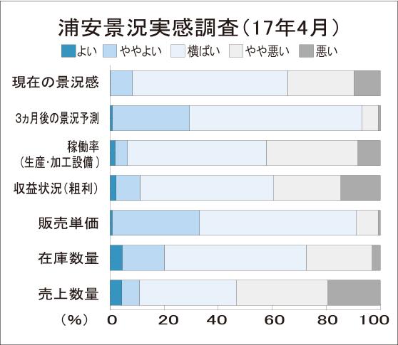 浦安景況調査4月 販売単価伸び弱まる
