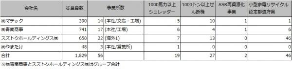 目指すは日本版静脈メジャー:リサイクル4社共同出資会社 「RUN」の挑戦【上】 売上高1000億円規模へ/メタルリサイクル廃棄物処理 包括的にニーズ捕捉