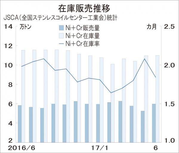 ステンレス冷薄市況、関東で1万円上伸 国内需給タイト化映す