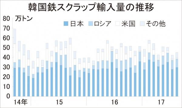 韓国鉄スクラップ輸入8月、45万トン 日本産が前年・前月比増