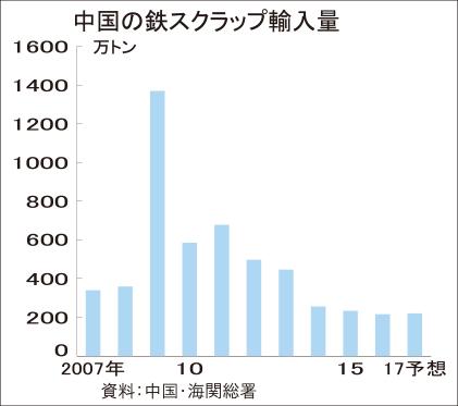 中国、鉄スクラップ輸入減 下期、地条鋼排除で余剰