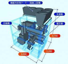 神戸製鋼、水素ステーション パッケージ型開発