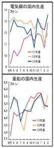 地金生産、銅13%増 亜鉛14%減