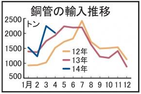 銅管輸入、4月も2000トン超