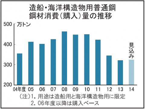 造船・海洋構造物 鋼材消費、324万トンに増