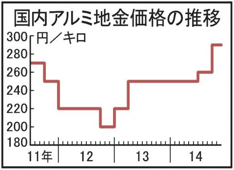 アルミ新地金30円高、国内価格290円 10―12月