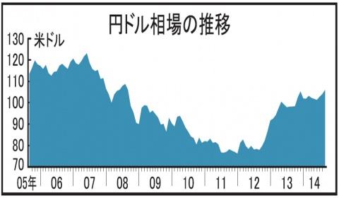 ドル高・円安進行 電炉にコスト増懸念