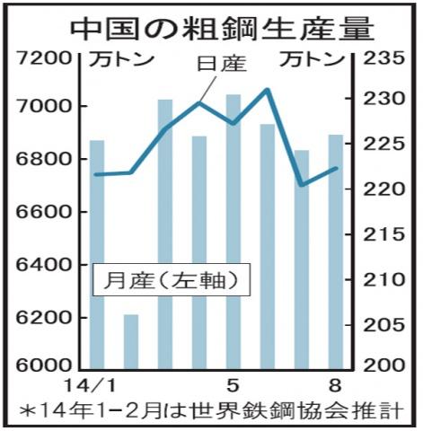 中国 8月粗鋼、6891万トンに増