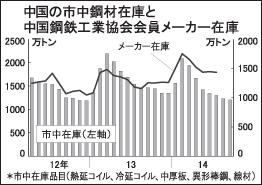 中国の市中鋼材在庫、7カ月連続減 近年最低水準に