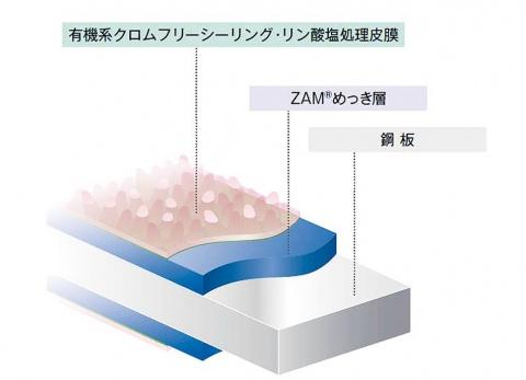 日新製鋼、ZAM新商品を開発 塗装性・低光沢性向上