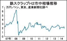 鉄スクラップ一部電炉買値、関東などで3万円割れ 大阪は1年9カ月ぶり