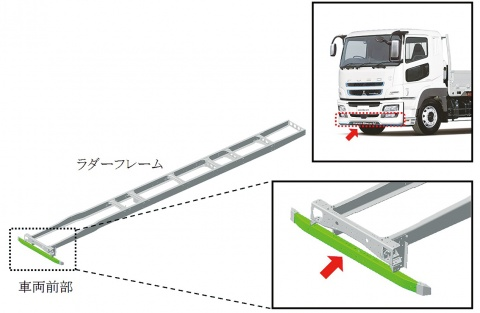 JFEスチール 980メガパスカル高張力熱延鋼板、トラック部品に採用