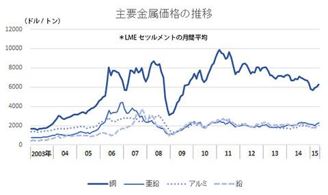 金属価格の推移150623