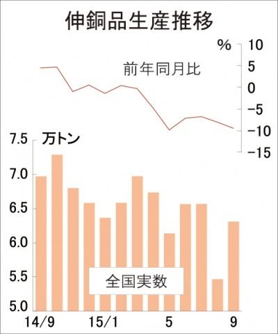 伸銅品生産、7カ月連続減、6.3万トン