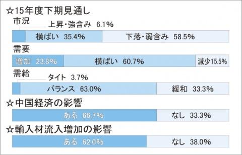本紙流通調査(上)/下期、輸入材増を警戒 中国経済減速、7割が「影響」