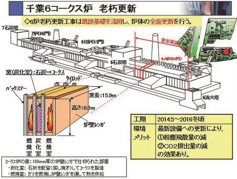 JFEスチール東日本・千葉、第6コークス炉 鏝入れ式