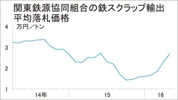 鉄スクラップ関東輸出価格、2万7000円も応札低調