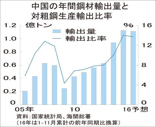 中国11月粗鋼、9カ月連続増6629万トン