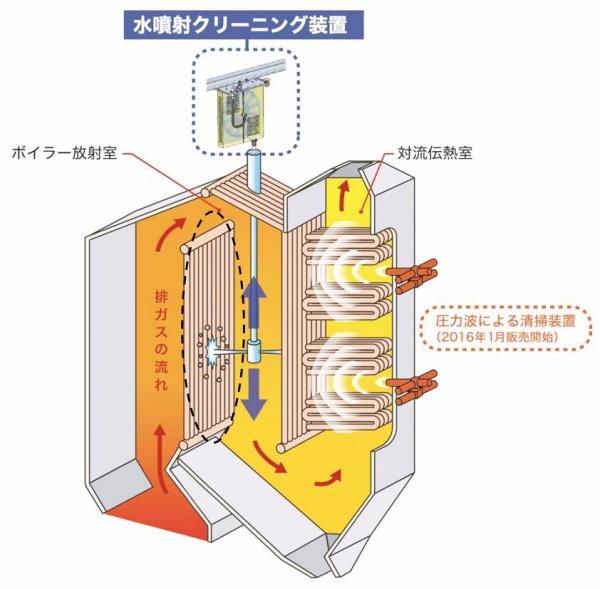JFEエンジ、ボイラー清掃システム 水噴射式を追加 廃棄物焼却施設向け 寿命の延長期待