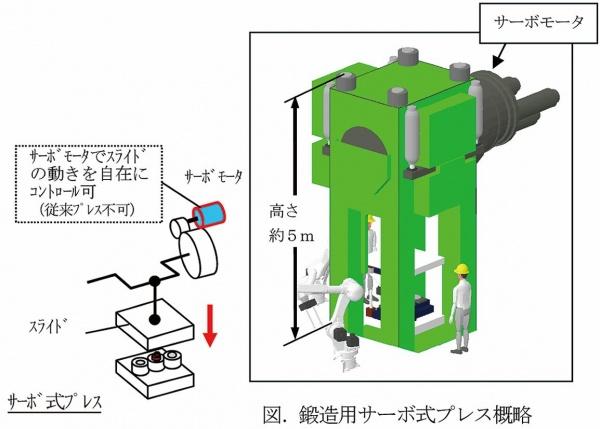 愛知製鋼、鍛造品の開発力強化 サーボ式プレス建設に着手