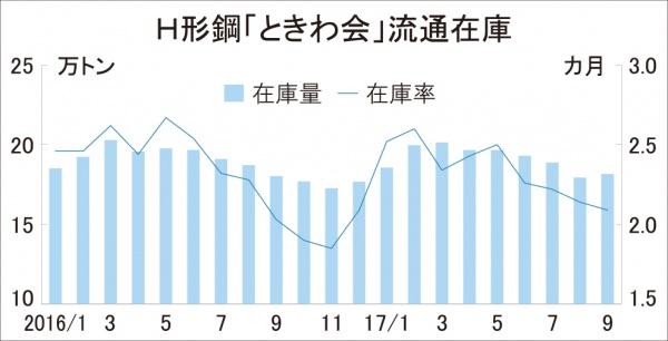 ときわ会H形在庫、在庫率が改善 9月末18.2万トン