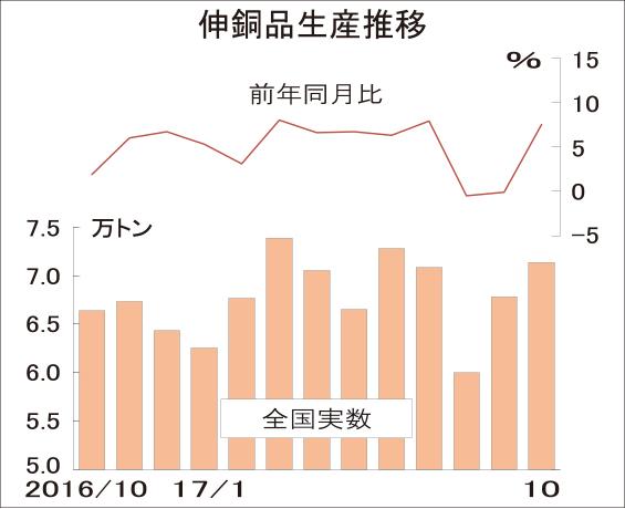 伸銅品生産、主要品種堅調で7.5%増 10月7.1万トン