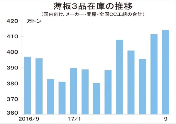 薄板3品在庫、9月末横ばい414万トン 市中「数字以上にタイト感」